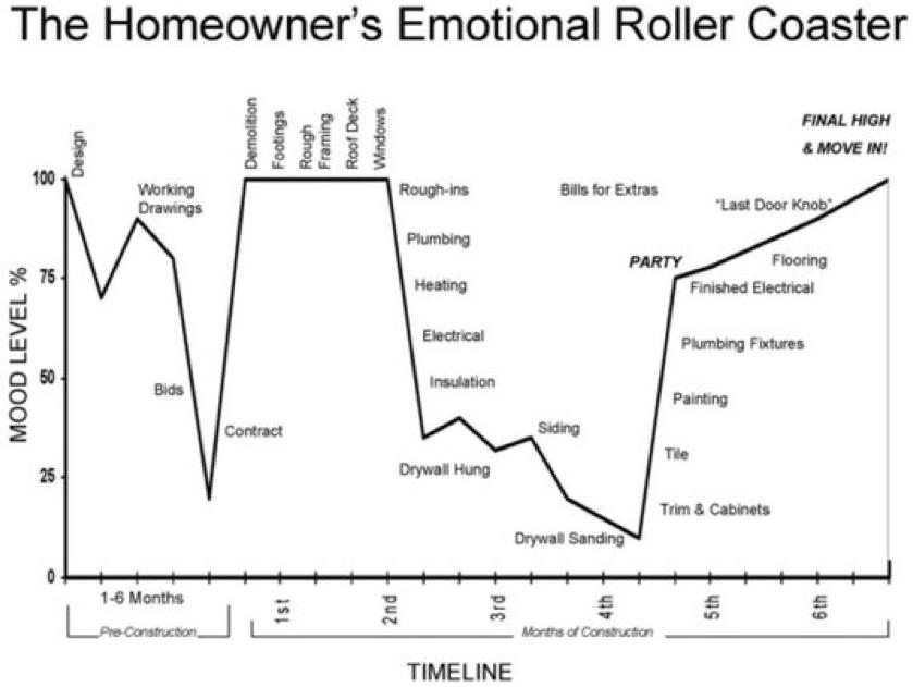 Emotional Roller Coaster Chart